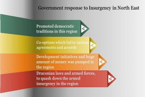 government's response to insurgency Info 1