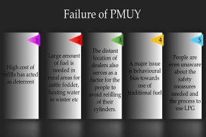 Failure of PMUY Info 2