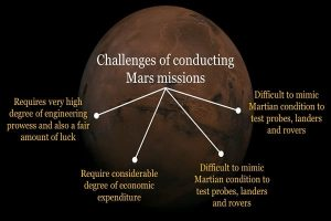 Challenges of Conducting Mars Missions Info 2