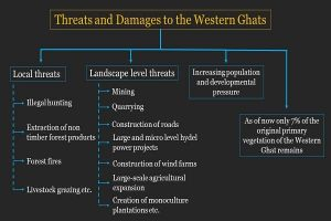 Threats and Damages to the Western Ghats Info 2