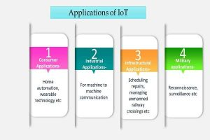 Applications of IoT Info 2