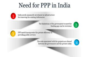 Need for PPP in India Info 1