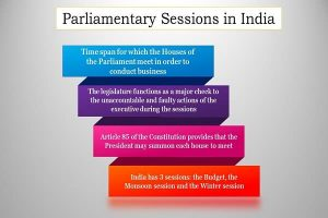 Parliamentary Sessions in India Info 1