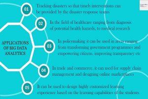 Applications of Big Data Analytics Info 1