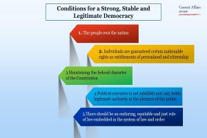 Conditions for a Strong, Stable and Legitimate Democracy Info 1