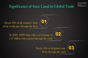 Significance of Suez Canal to Global Trade Info 3