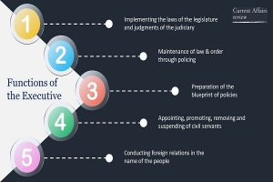 Functions of the Executive