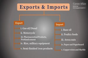 Exports and Imports Info 1