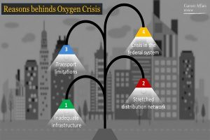 Reasons behinds Oxygen Crisis Info 2