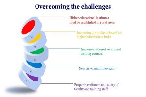 Overcoming the Challenges Info 2