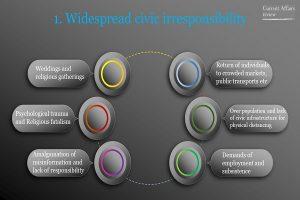 Widespread civic irresponsibility Info 3