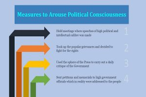 Measures taken by the Moderates to Arouse Political Consciousness info 3
