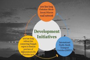 Development initiative Info 4