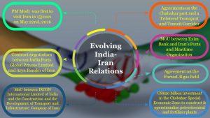 Evolving India-Iran Relations info2