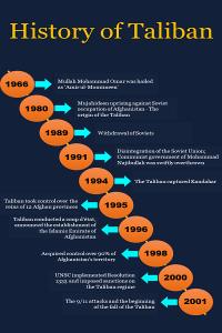 History of Taliban Info 1