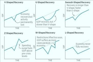 Types of recovery Shapes