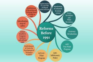 Reforms Before 1991